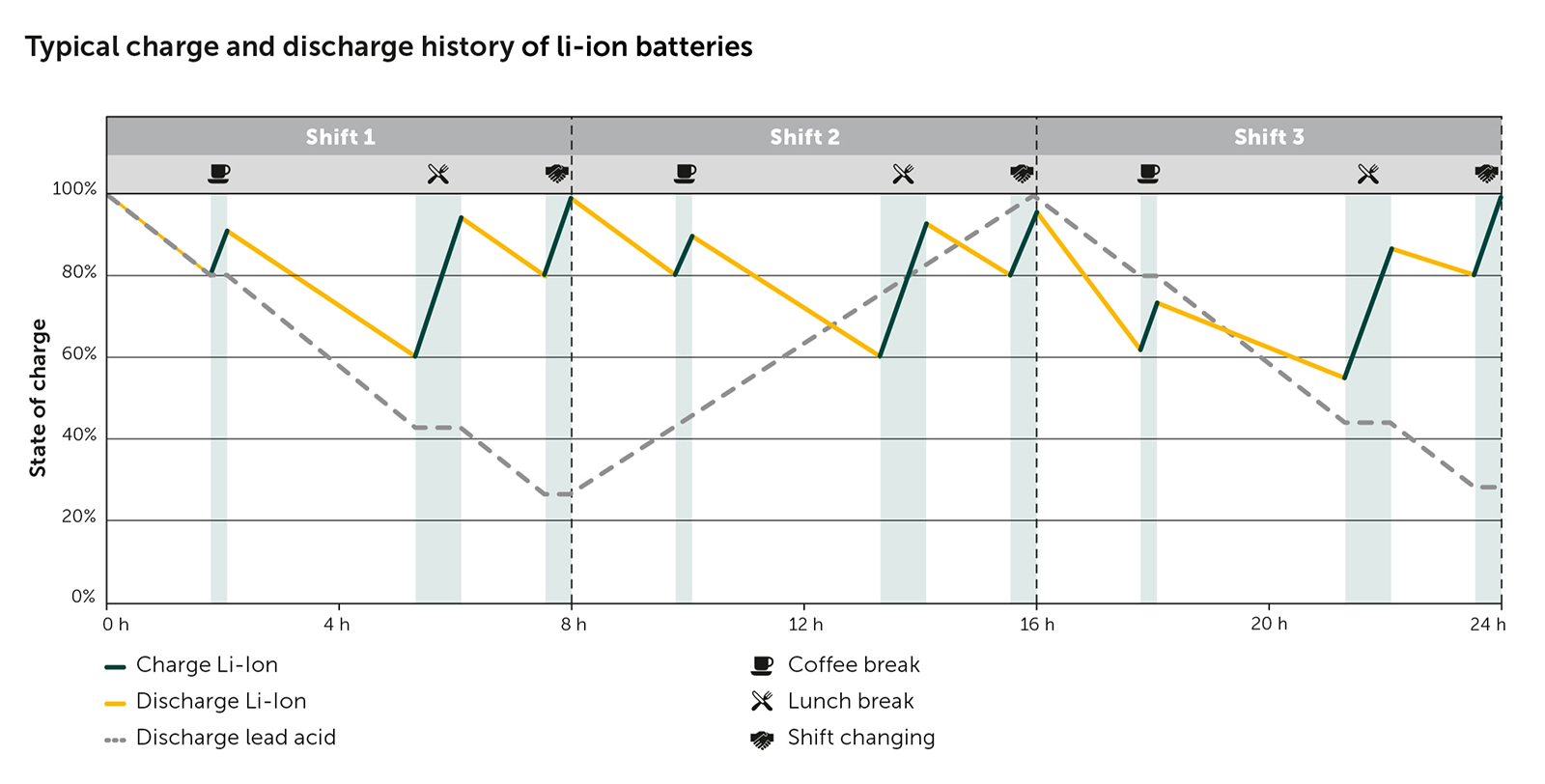 Lithium Ion Batteries Jungheinrich Diagram Of A Battery Economic Application In Continuous Multi Shift Operations